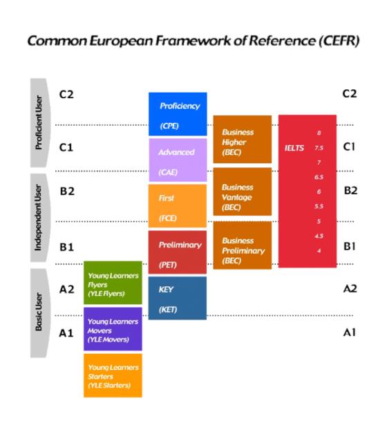 Niveles de inglés en Escuela de idiomas CIB